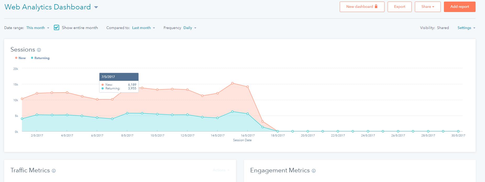 HubSpot's web analytics dashboard screenshot