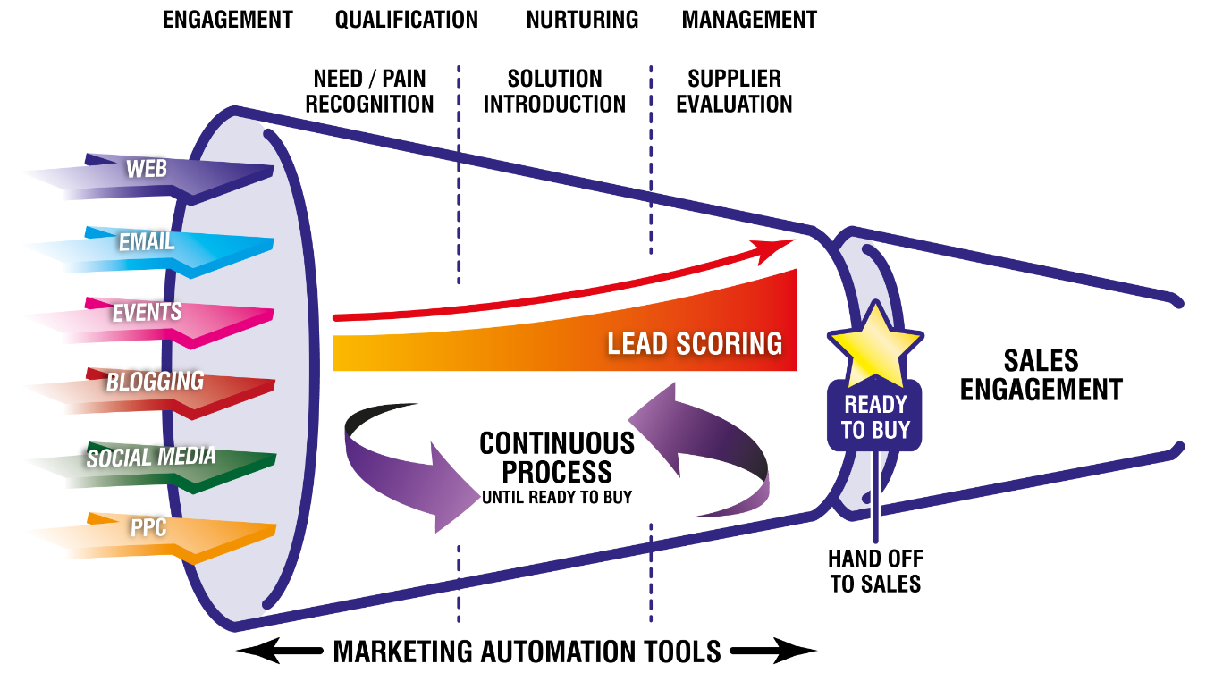 Demand generation pipeline showing process of how leads become customers