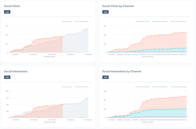 Social reports dashboard