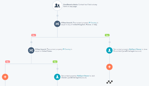 4 Ways to Use HubSpot Workflows for Lead Allocation by Territory